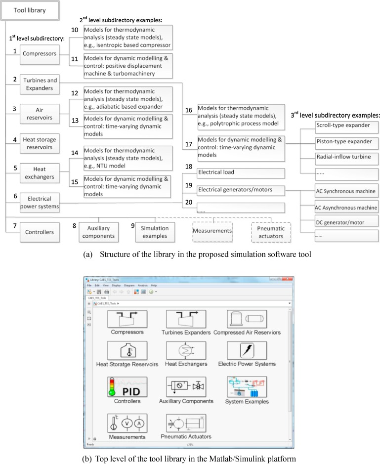 Feasibility study of a simulation software tool development