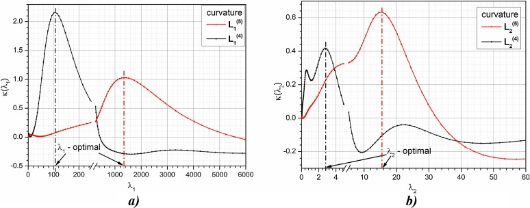 Estimation of thermal impulse response of a multi-layer