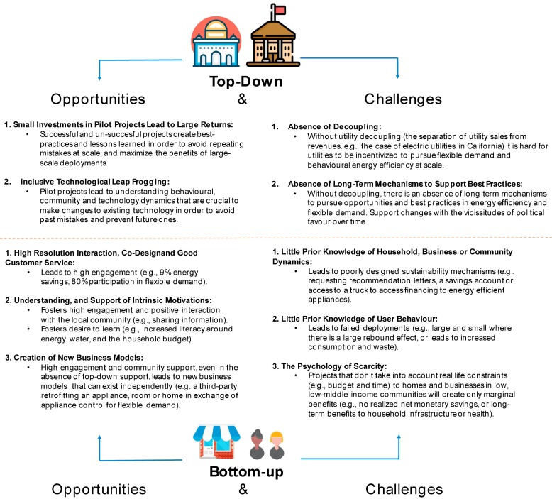 Opportunities for behavioral energy efficiency and flexible demand