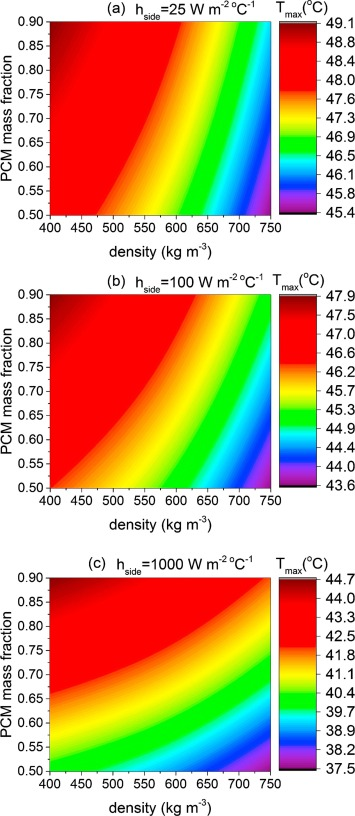 Compact liquid cooling strategy with phase change materials