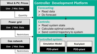 Real live demonstration of MPC for a power-to-gas plant - ScienceDirect