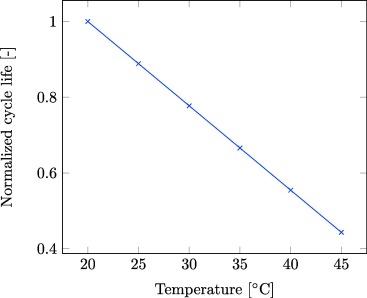 Estimating battery lifetimes in Solar Home System design