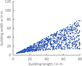 Component-based machine learning for performance prediction