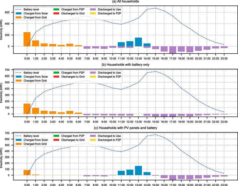 Optimizing rooftop photovoltaic distributed generation with