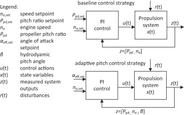 Adaptive pitch control for ships with diesel mechanical and hybrid