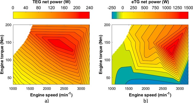 A thermoelectric generator in exhaust systems of spark-ignition and