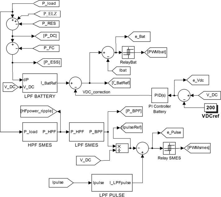 Effective Mitigation Of The Load Pulses By Controlling The Battery