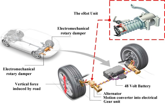 Vibration Energy Harvesting In Automotive Suspension System A