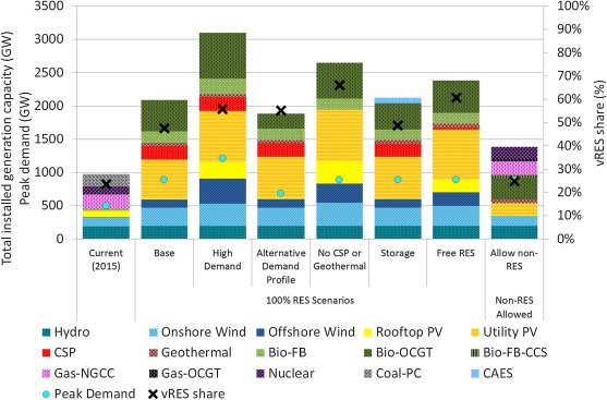 Is a 100% renewable European power system feasible by 2050