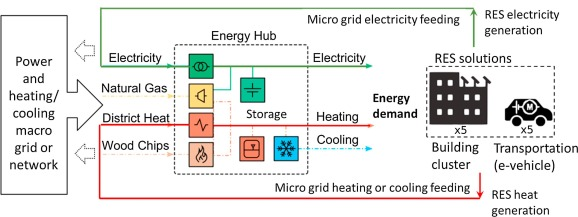 A Review Of Urban Energy Systems At Building Cluster Level
