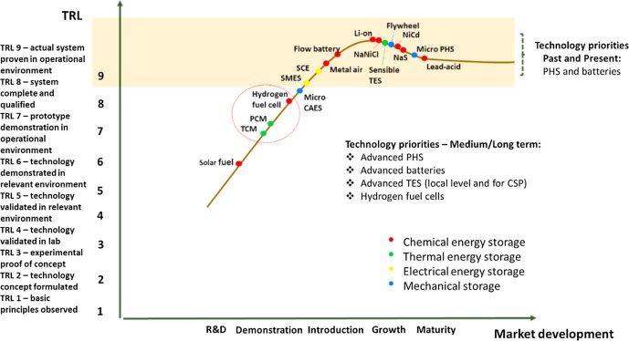 A review of key environmental and energy performance