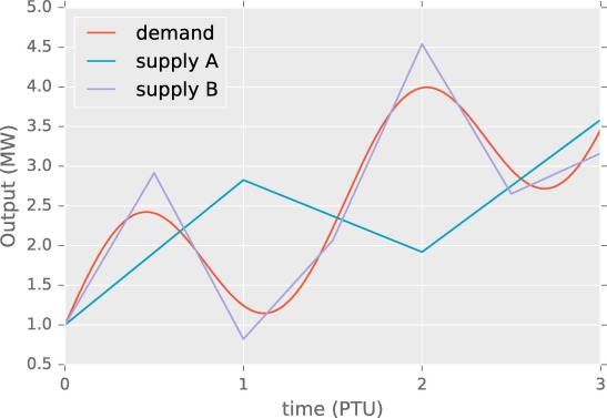 Trading power instead of energy in day-ahead electricity