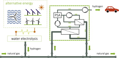 Efficient extraction of hydrogen transported as co-stream in the