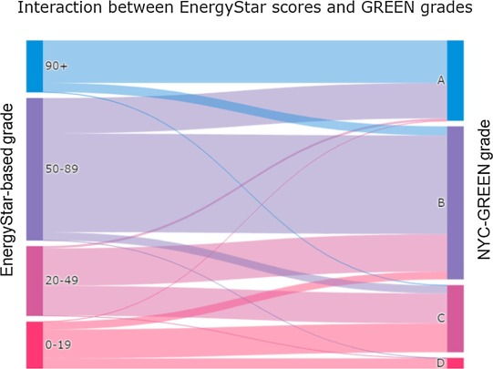Grading buildings on energy performance using city benchmarking data