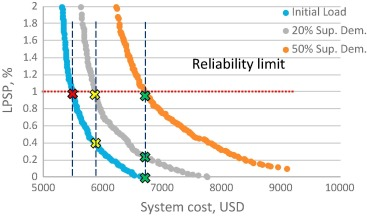 Photovoltaic/battery system sizing for rural electrification in