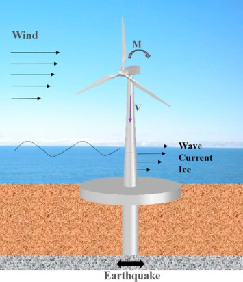 Seismic response of offshore wind turbine with hybrid