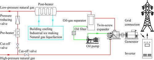 Performance research on a power generation system using twin-screw