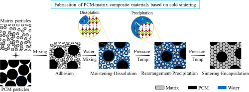 A novel low-temperature fabrication approach of composite