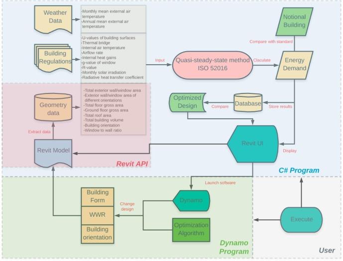 Building information modelling based building energy