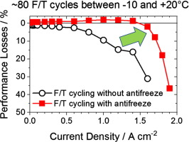 Methanol as antifreeze agent for cold start of automotive