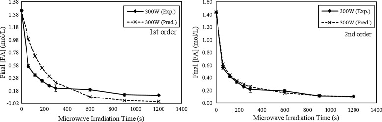 A coupled electromagnetic-thermal-fluid-kinetic model for microwave