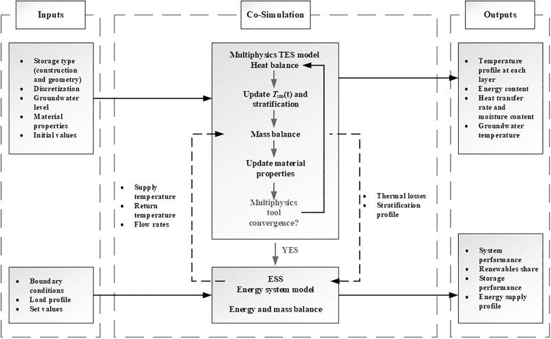 Advances in seasonal thermal energy storage for solar