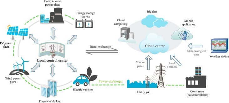 [SCHEMATICS_4NL]  Uncertainties of virtual power plant: Problems and countermeasures -  ScienceDirect | Virtual Power Plant Diagram |  | ScienceDirect.com