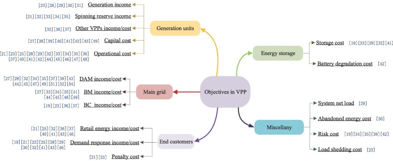Uncertainties of virtual power plant: Problems and