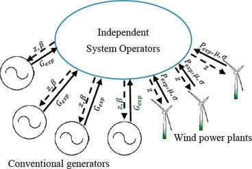 Decentralized wind uncertainty management: Alternating direction