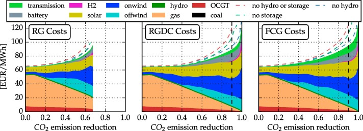 The role of hydro power, storage and transmission in the