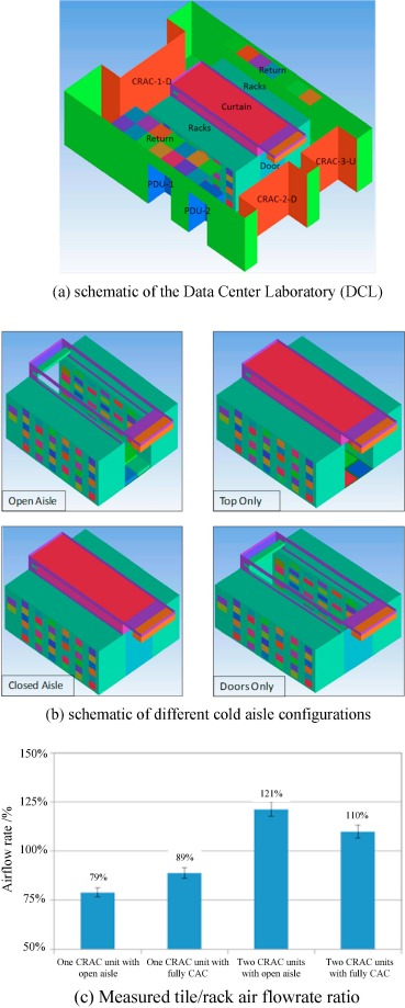 A review on airflow management in data centers - ScienceDirect