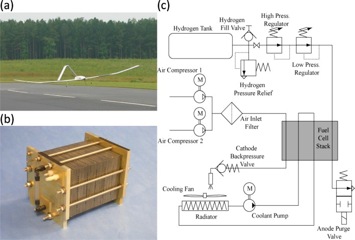 Recent advances in fuel cells based propulsion systems for