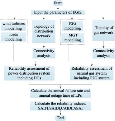 Fast analytical method for reliability evaluation of electricity-gas