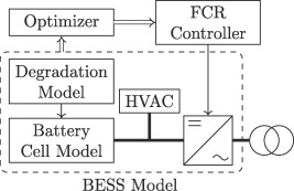 Techno-economic analysis and optimal control of battery