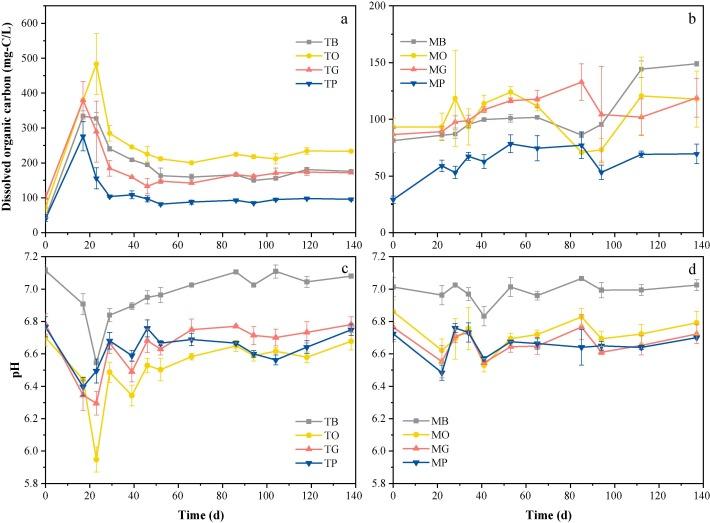 Powdered biochar doubled microbial growth in anaerobic