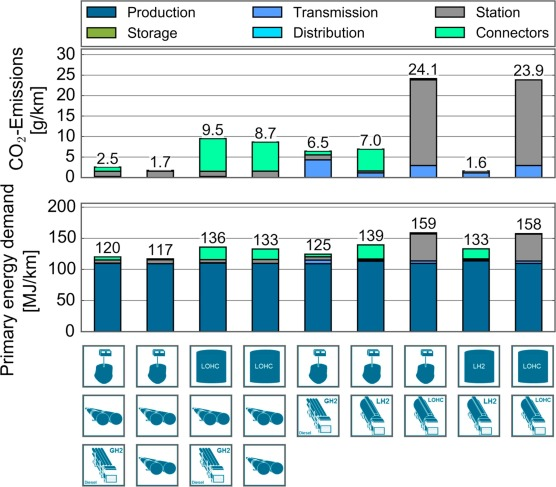 A hydrogen supply chain with spatial resolution: Comparative