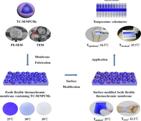 Facile flexible reversible thermochromic membranes based on micro