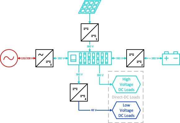 Energy-saving opportunities of direct-DC loads in buildings ... on