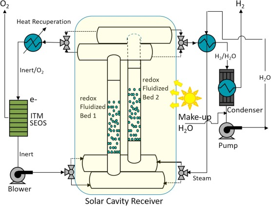 Continuous on-sun solar thermochemical hydrogen production