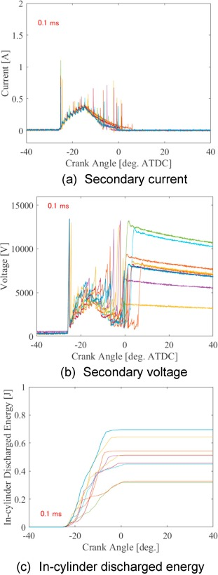 Influence of spark discharge characteristics on ignition and