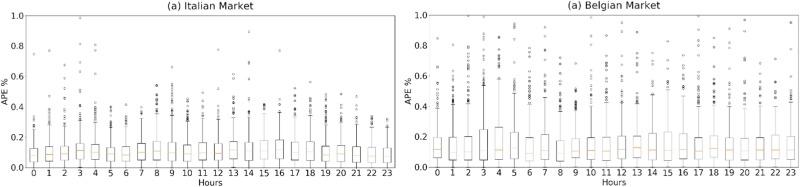 Bayesian deep learning based method for probabilistic forecast of