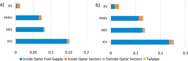 How sustainable is electric mobility? A comprehensive