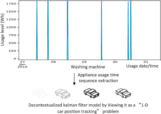 A Kalman filter-based bottom-up approach for household short-term
