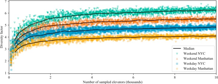 Modeling the aggregated power consumption of elevators – the