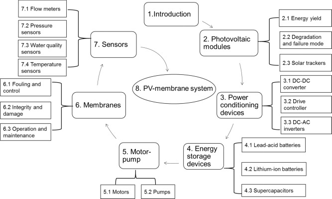Renewable energy powered membrane technology: A review of