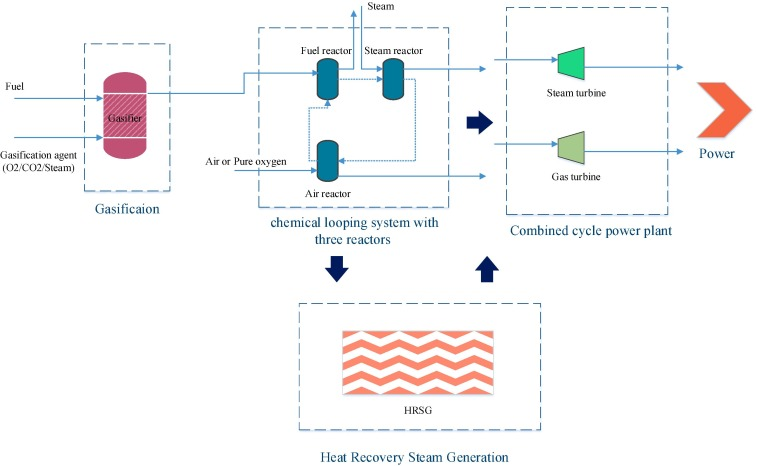 Chemical looping technology in CHP (combined heat and power