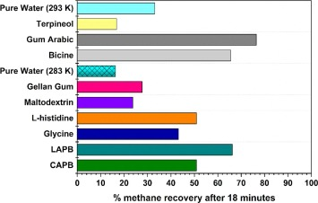 Methane recovery from marine gas hydrates: A bench scale study in