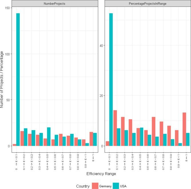 Determinants of efficiency in anaerobic bio-waste co
