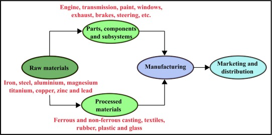 A Review Of The Current Automotive Manufacturing Practice From An Energy Perspective Sciencedirect
