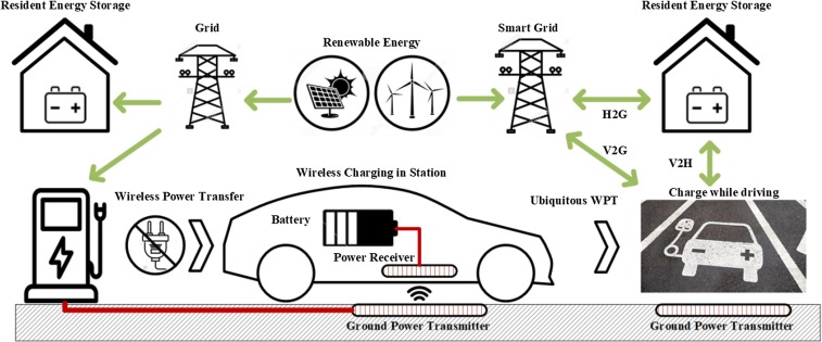 A Family Of Compensation Topologies For Capacitive Power Transfer Converters For Wireless Electric Vehicle Charger Sciencedirect